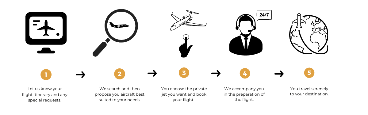 Business jet hire process
