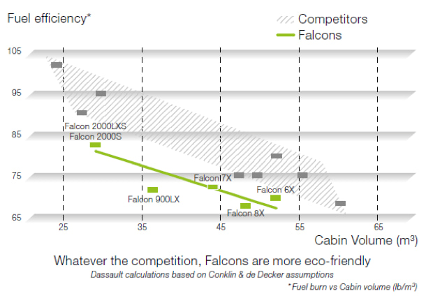 Tableau de consommation du Dassault Falcon 7X