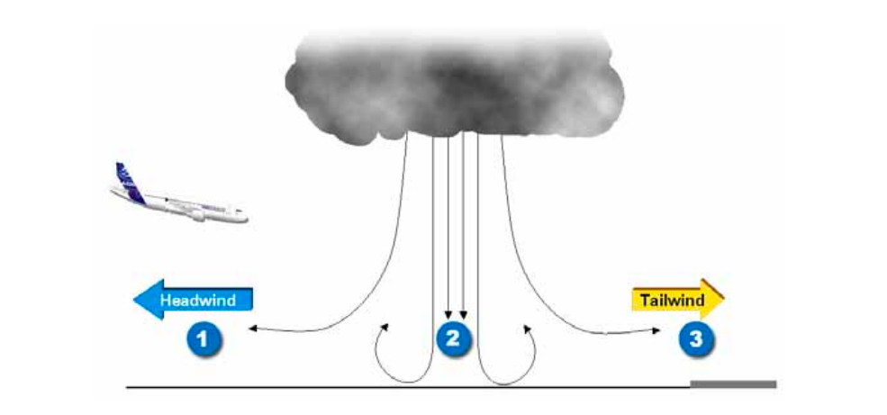 Microburst impact on aircraft