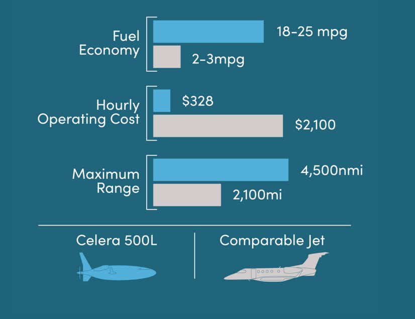 The performance of the Celera 500L