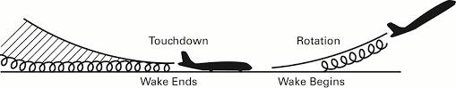Turbulence de sillage pendant le décollage et l'atterrissage