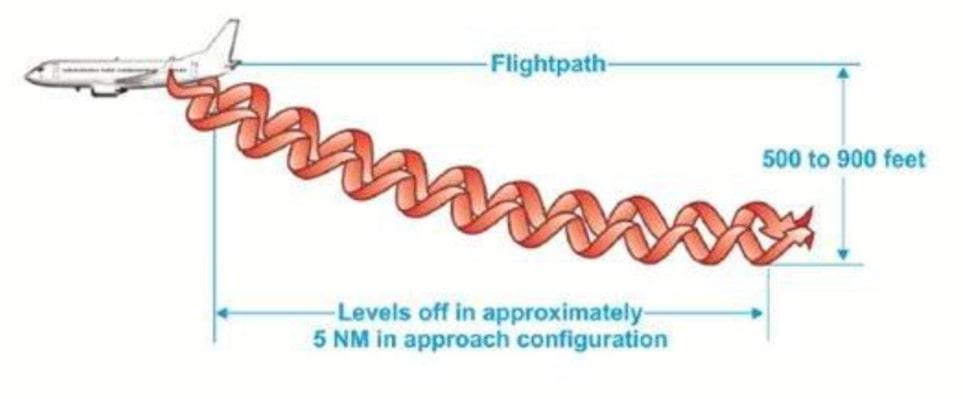 La turbulence de sillage pendant le vol de croisière